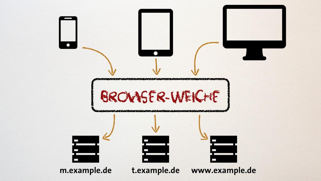 browser-WEiche m.example.de t.example.de www.ex...