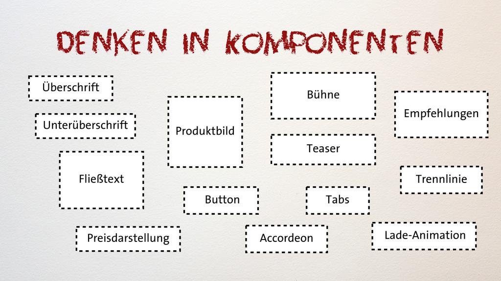 Denken in Komponenten Überschrift Fließtext Pro...