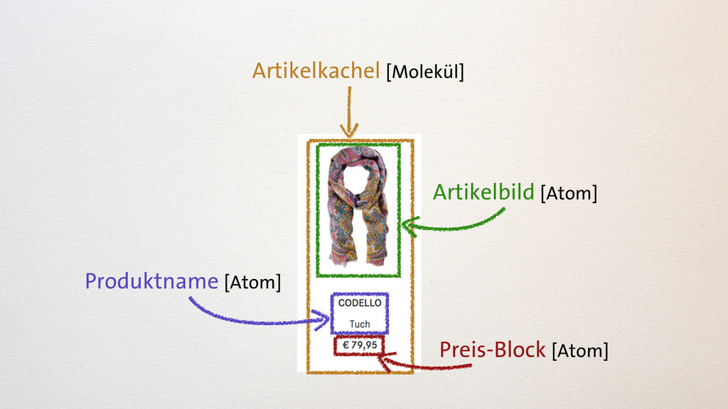 Artikelkachel [Molekül] Preis-Block [Atom] Arti...