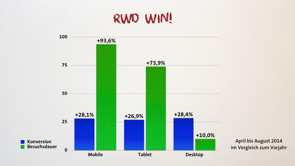 0 25 50 75 100 Mobile Tablet Desktop +10,0% +73...