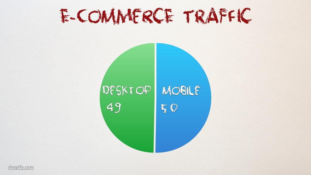 Desktop 49 Mobile 50 E-CoMmercE TRAFfIc shopify...