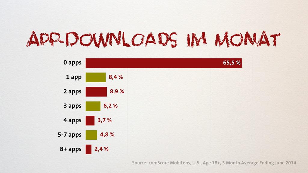 APp-doWnlOaDs im MoNAT 0 apps 1 app 2 apps 3 ap...
