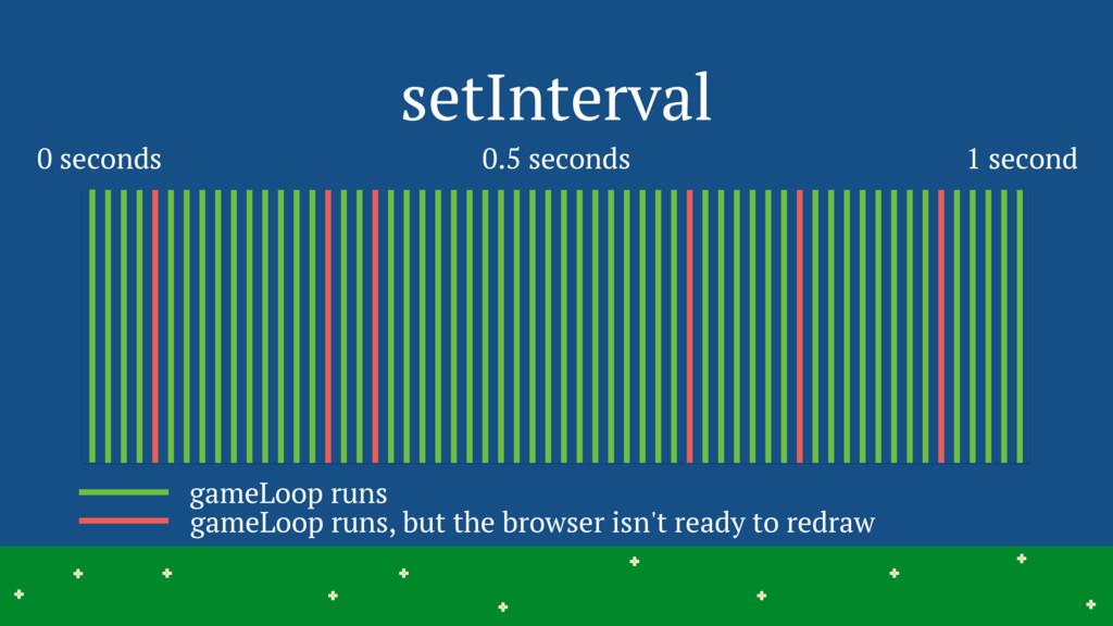 setInterval 15 > > > > > > > > > > > > > > > > ...