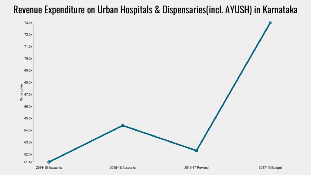 Revenue Expenditure on Urban Hospitals & Dispen...