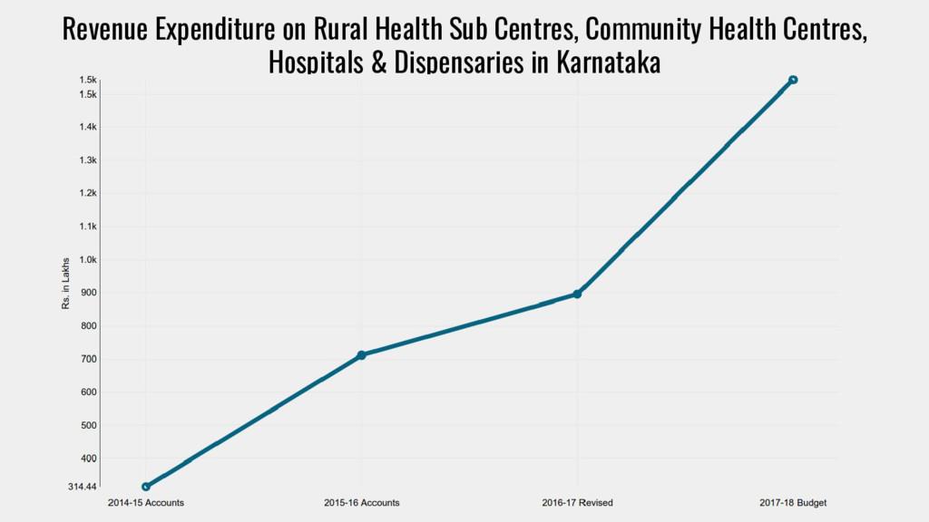 Revenue Expenditure on Rural Health Sub Centres...