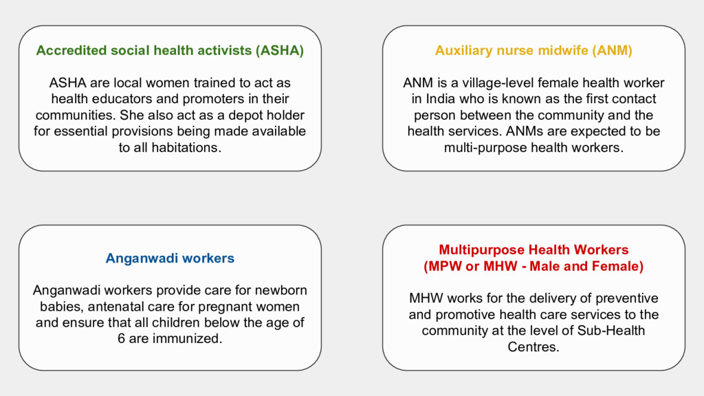Auxiliary nurse midwife (ANM) ANM is a village-...