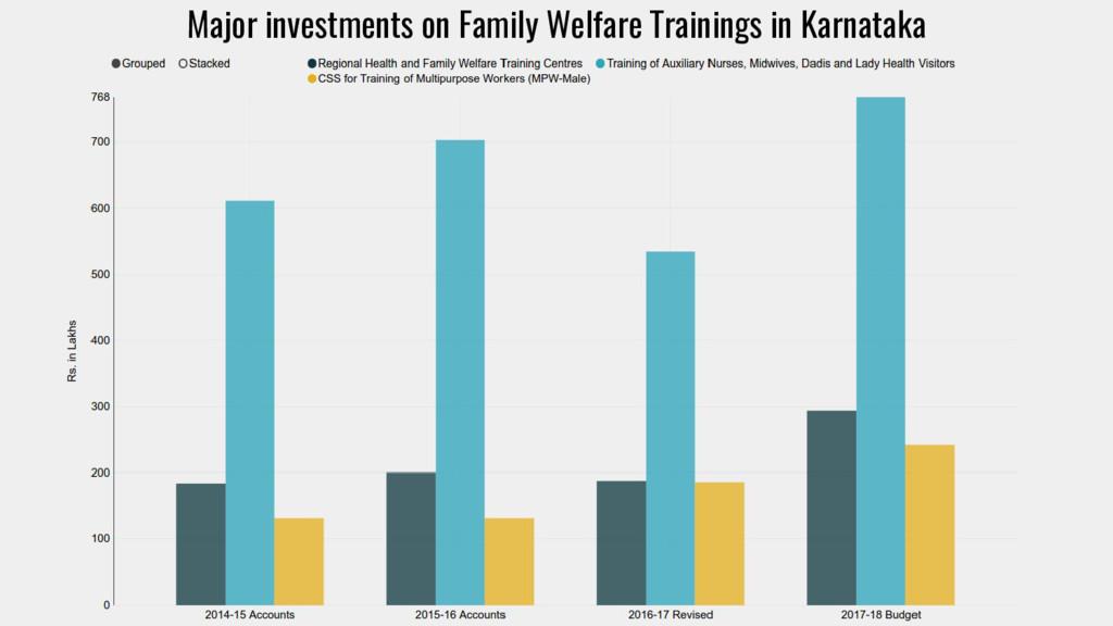 Major investments on Family Welfare Trainings i...