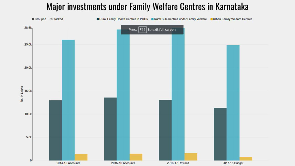 Major investments under Family Welfare Centres ...