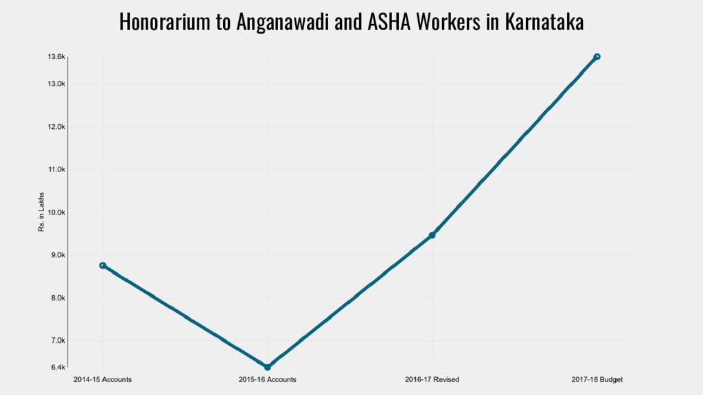 Honorarium to Anganawadi and ASHA Workers in Ka...