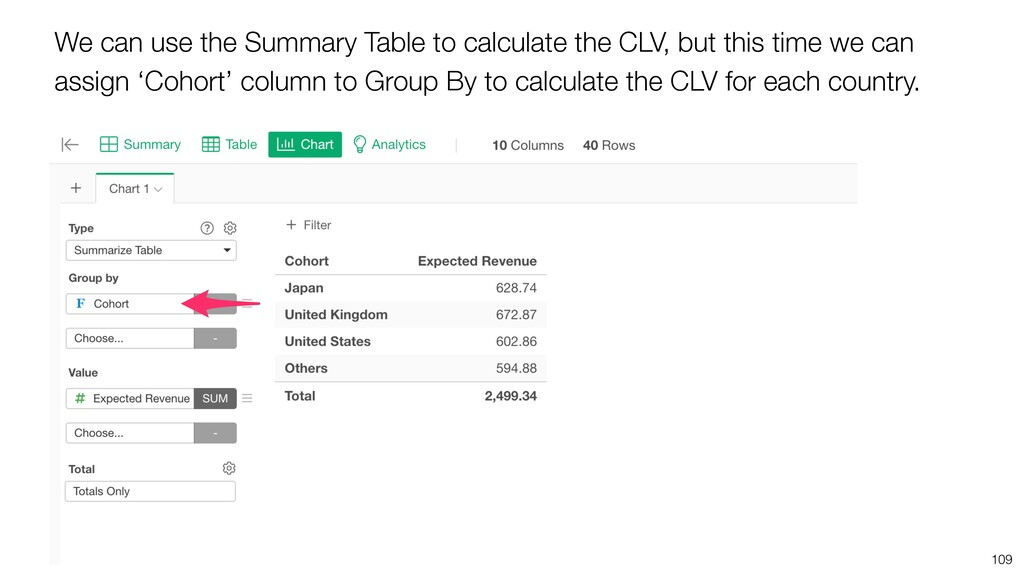 We can use the Summary Table to calculate the C...