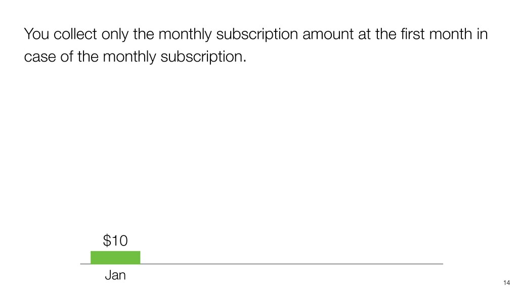 14 Jan $10 You collect only the monthly subscri...