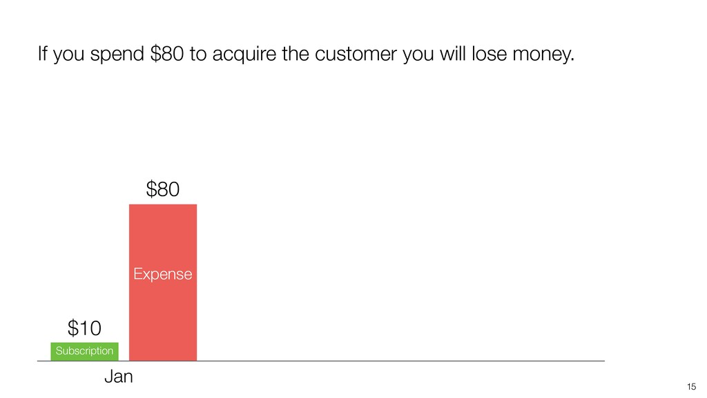 15 If you spend $80 to acquire the customer you...