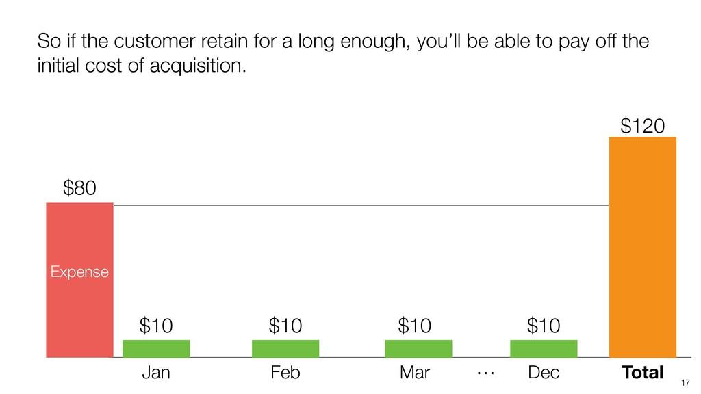 17 Jan Feb Mar Total … Dec $120 So if the custo...