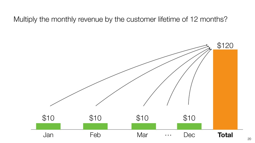 20 Jan Feb Mar Total … Dec $120 Multiply the mo...