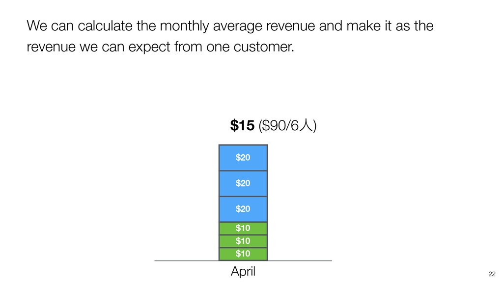 We can calculate the monthly average revenue an...