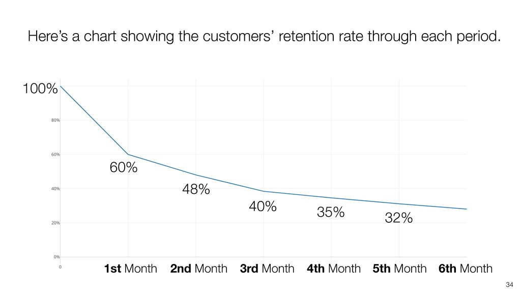 34 Here's a chart showing the customers' retent...
