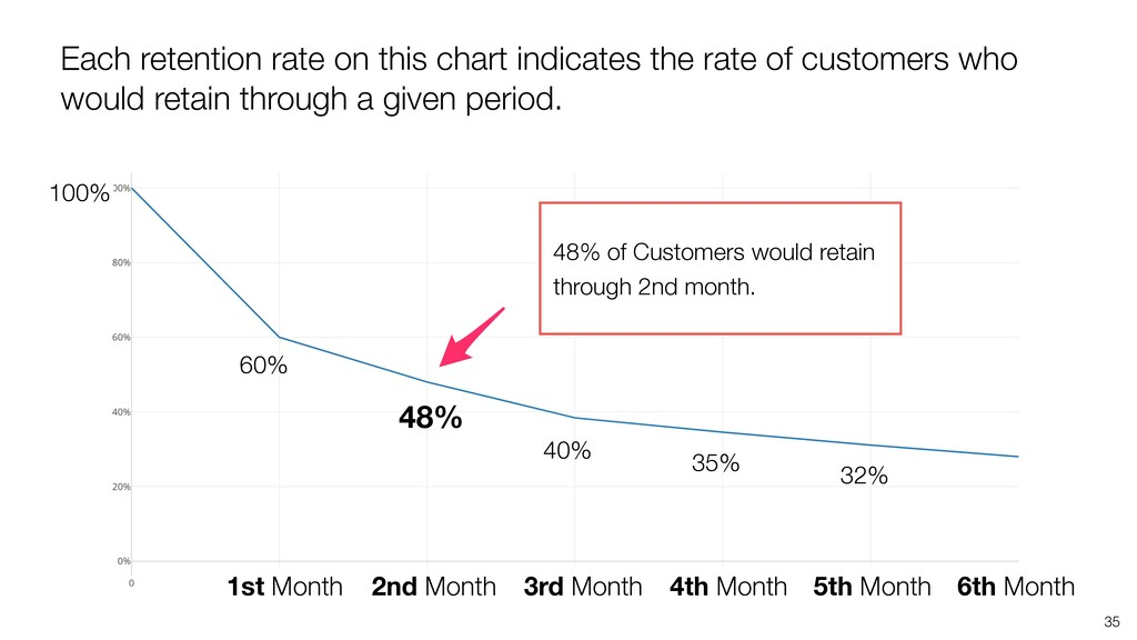 35 Each retention rate on this chart indicates ...