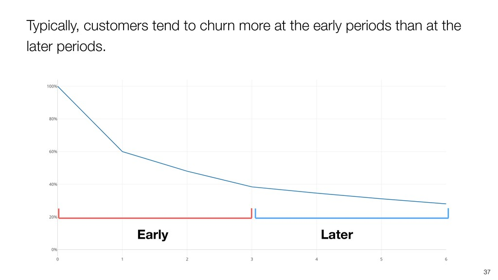Typically, customers tend to churn more at the ...