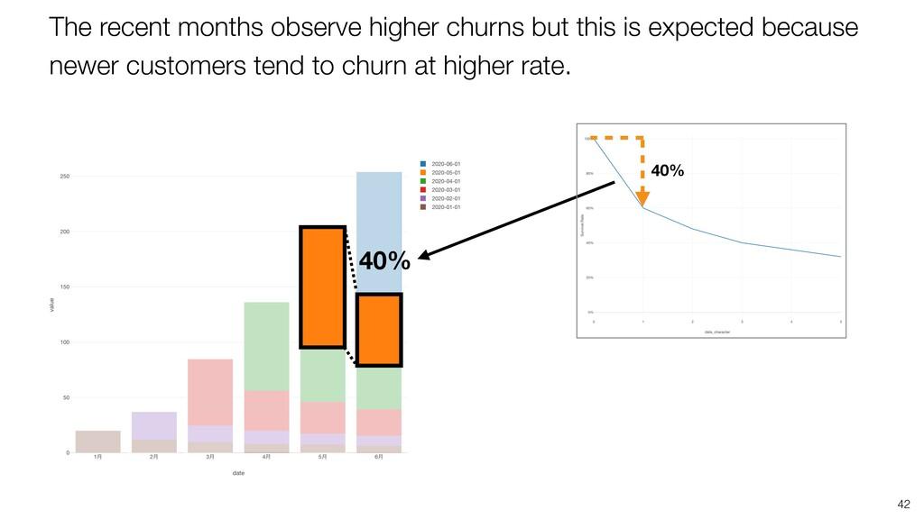 42 The recent months observe higher churns but ...