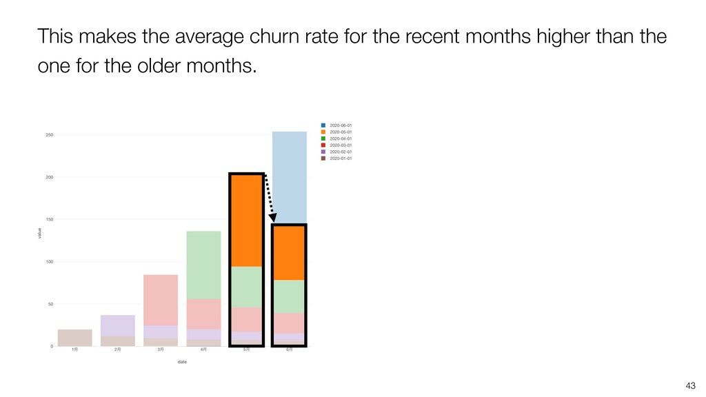 This makes the average churn rate for the recen...