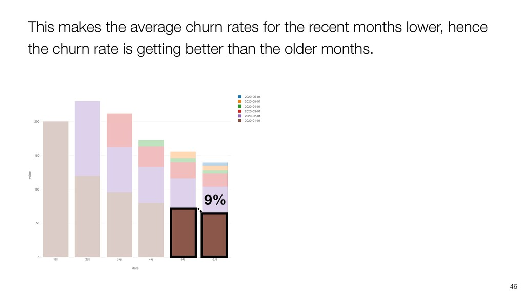 46 9% This makes the average churn rates for th...