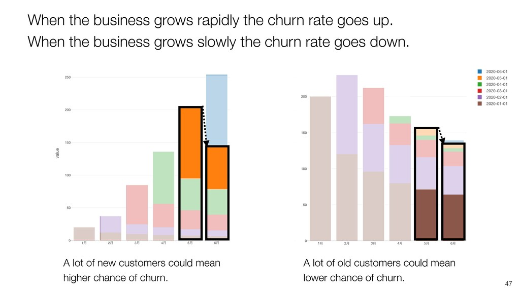 When the business grows rapidly the churn rate ...