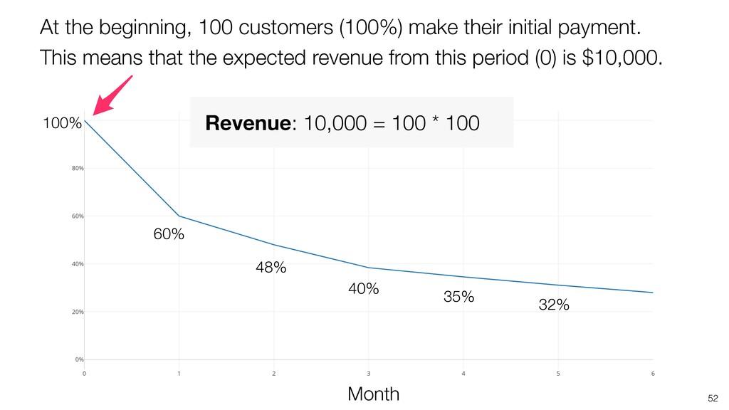 52 48% Month 35% 100% 40% 32% 60% At the beginn...