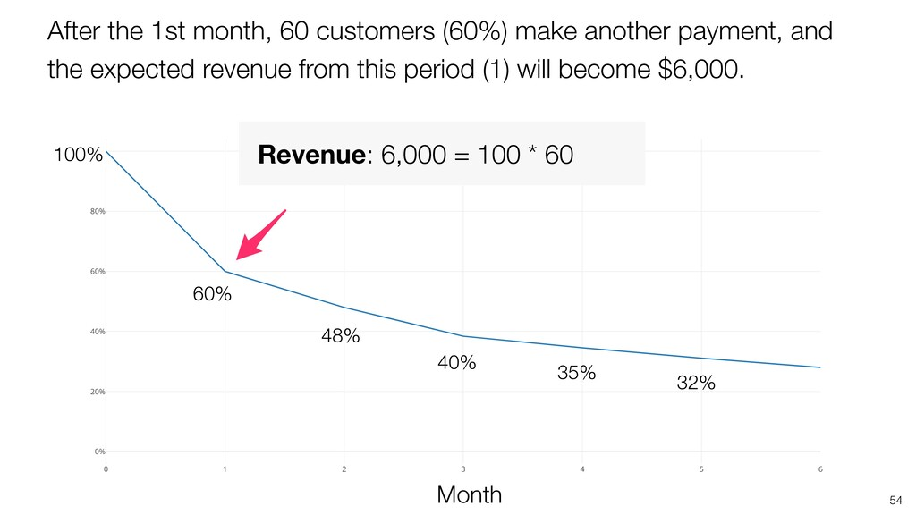 54 48% Month 35% 100% 40% 32% 60% After the 1st...