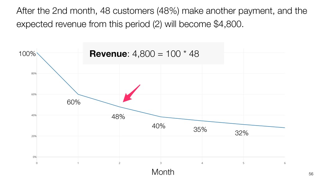 56 48% Month 35% 100% 40% 32% 60% After the 2nd...