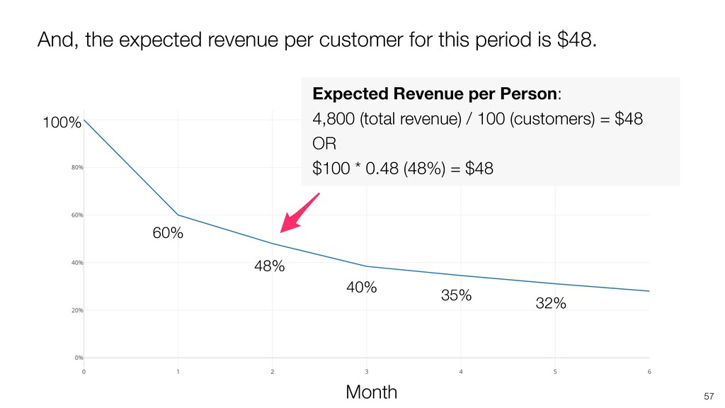 57 48% Month 35% 100% 40% 32% 60% Expected Reve...