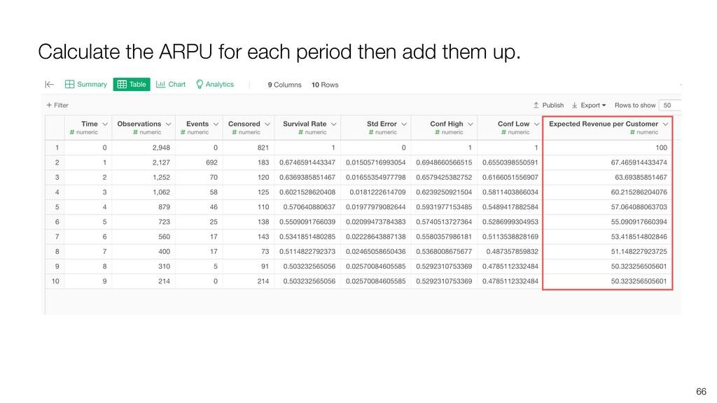 66 Calculate the ARPU for each period then add ...