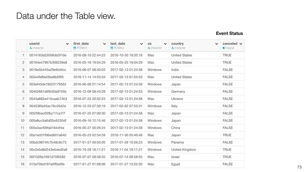 73 Data under the Table view. Event Status