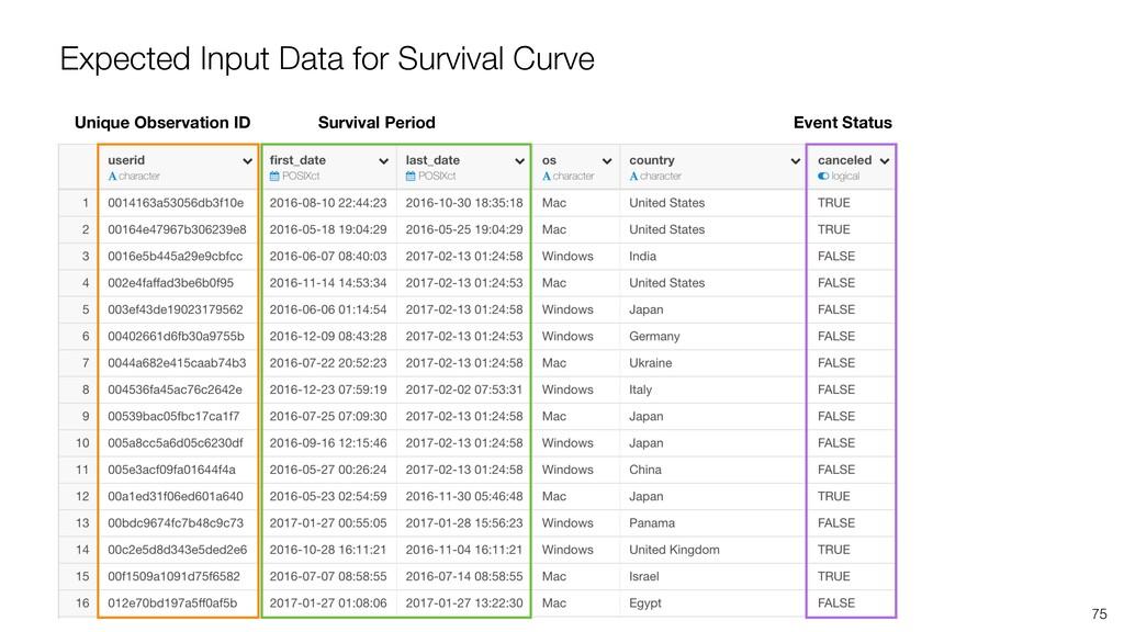 75 Expected Input Data for Survival Curve Uniqu...