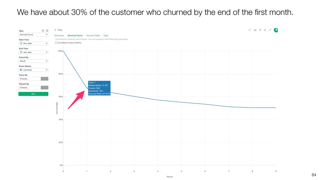 84 We have about 30% of the customer who churne...
