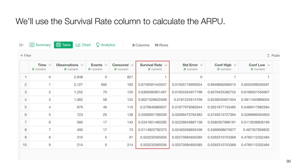 We'll use the Survival Rate column to calculate...