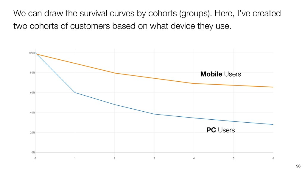 96 We can draw the survival curves by cohorts (...
