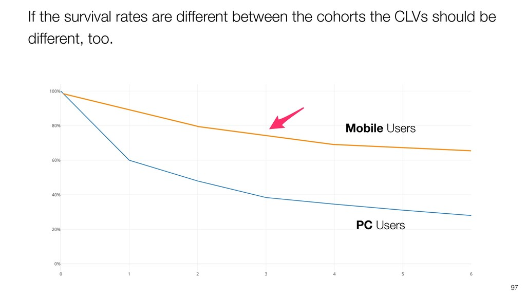 97 PC Users Mobile Users If the survival rates ...