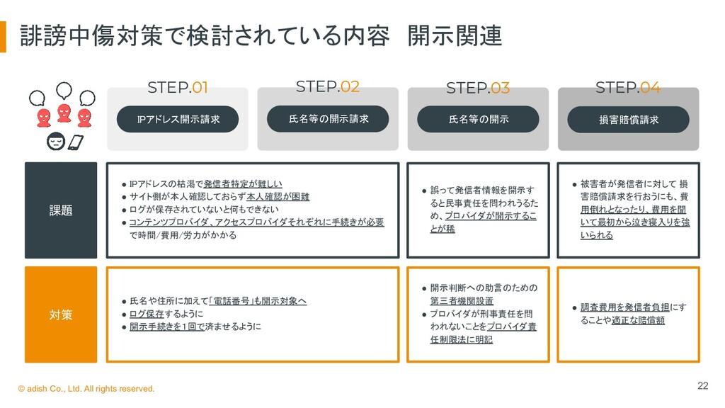 誹謗中傷対策で検討されている内容 開示関連 22 課題 対策 STEP.01 IPアドレ...