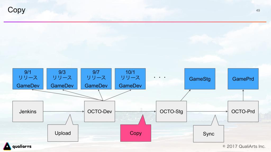 Copy 49 OCTO-Dev 9/1 ϦϦʔε GameDev 9/3 ϦϦʔε Game...
