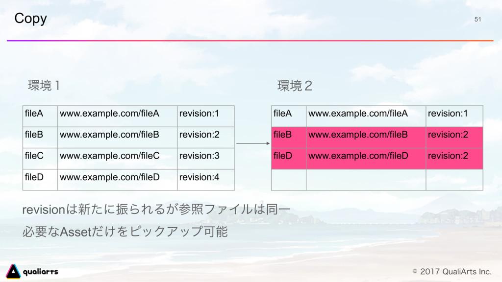 Copy 51 ڥ̍ fileA www.example.com/fileA revisio...