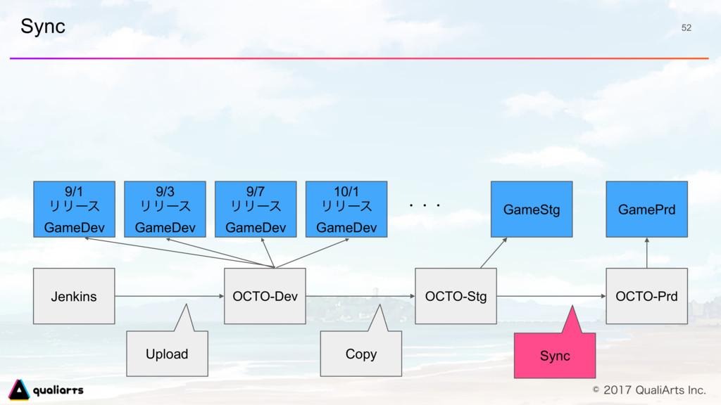 Sync 52 OCTO-Dev 9/1 ϦϦʔε GameDev 9/3 ϦϦʔε Game...