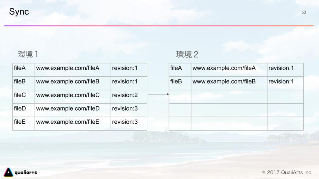 Sync 53 ڥ̍ fileA www.example.com/fileA revisio...
