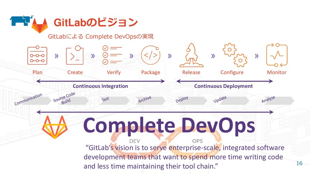 16 GitLabのビジョン Continuous Integration Continuou...