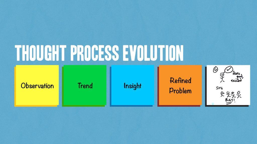 Thought Process Evolution Observation Insight T...