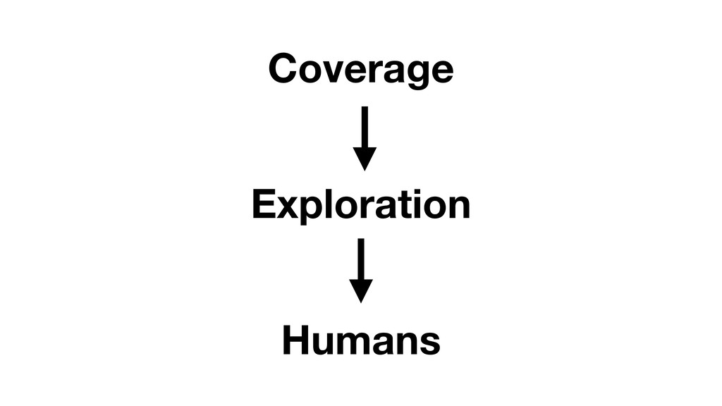 Coverage Humans Exploration