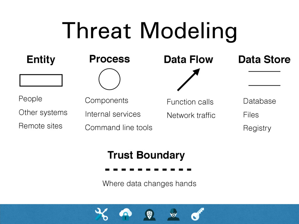 Threat Modeling Entity People Other systems Rem...