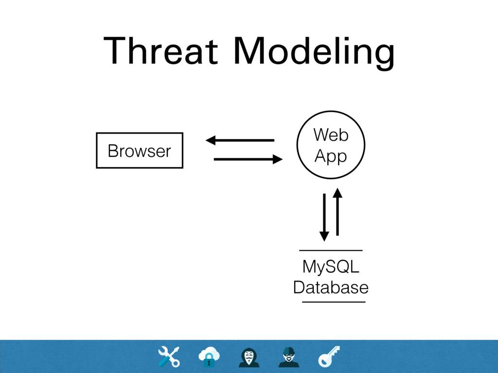 Threat Modeling Web App Browser MySQL Database