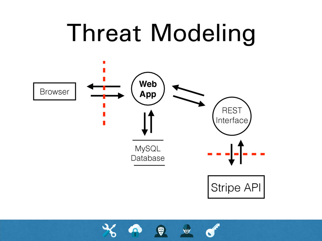 Threat Modeling Web App Browser MySQL Database ...