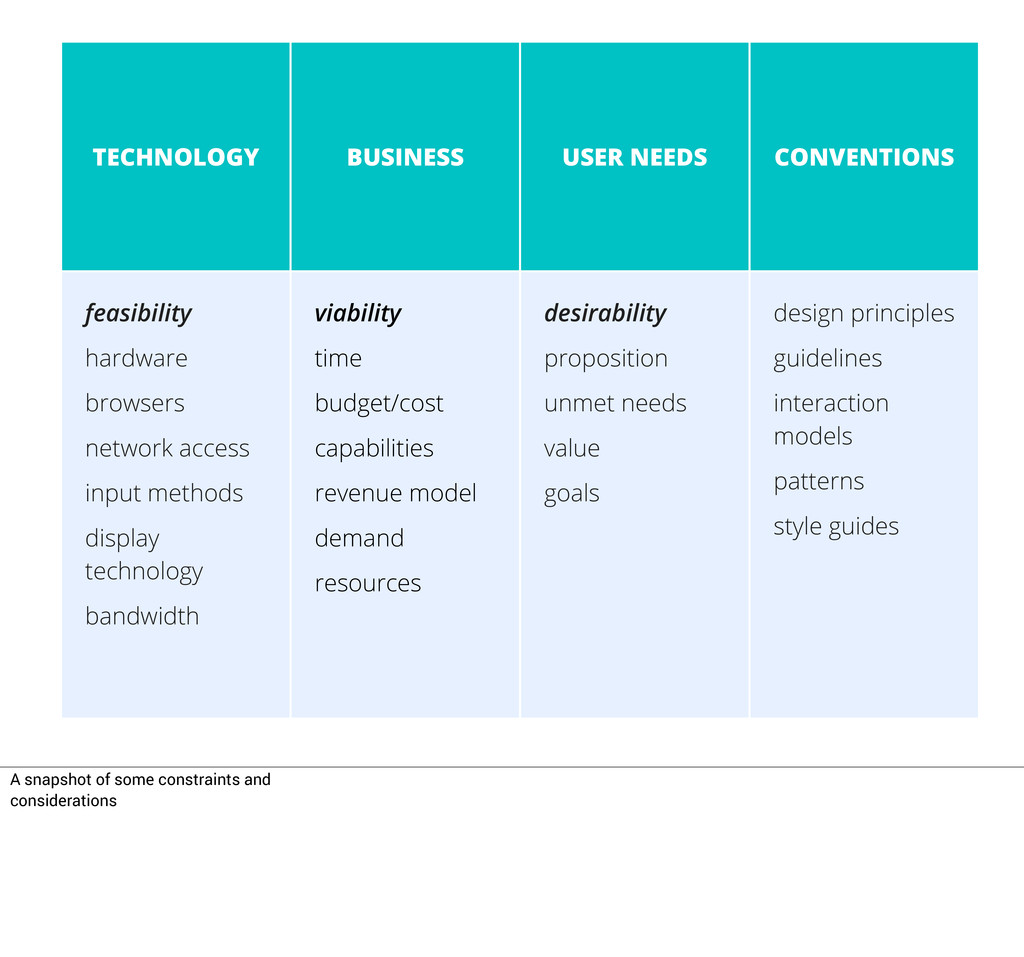 TECHNOLOGY BUSINESS USER NEEDS CONVENTIONS feas...