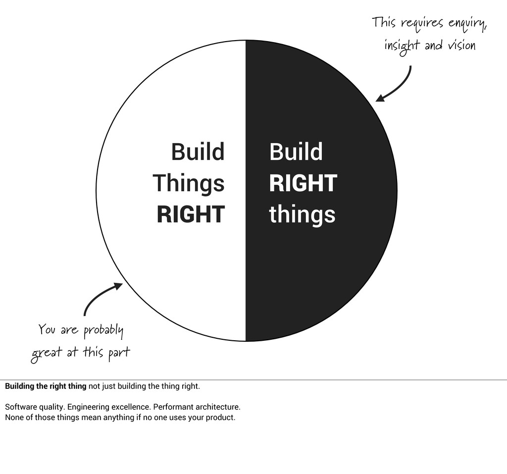 Do RIGHT Things Build Things RIGHT Build RIGHT ...